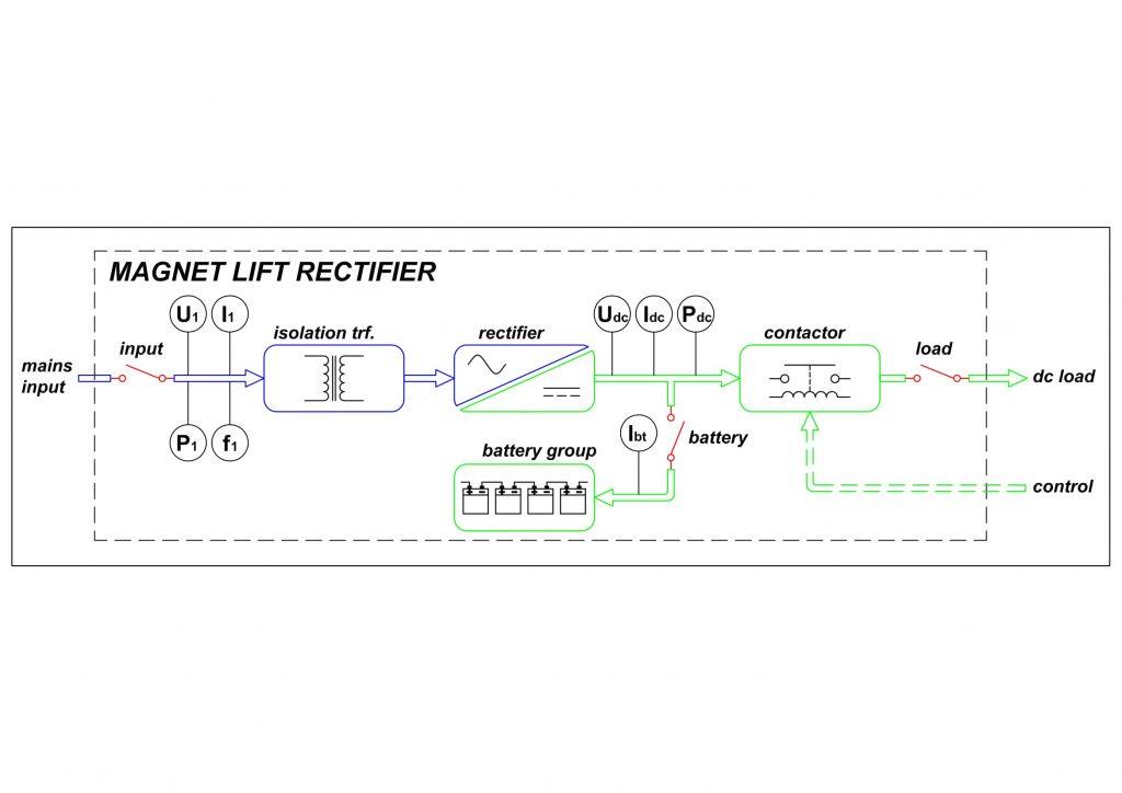 Magnet Lıft Rectıfıer – PMI Energy