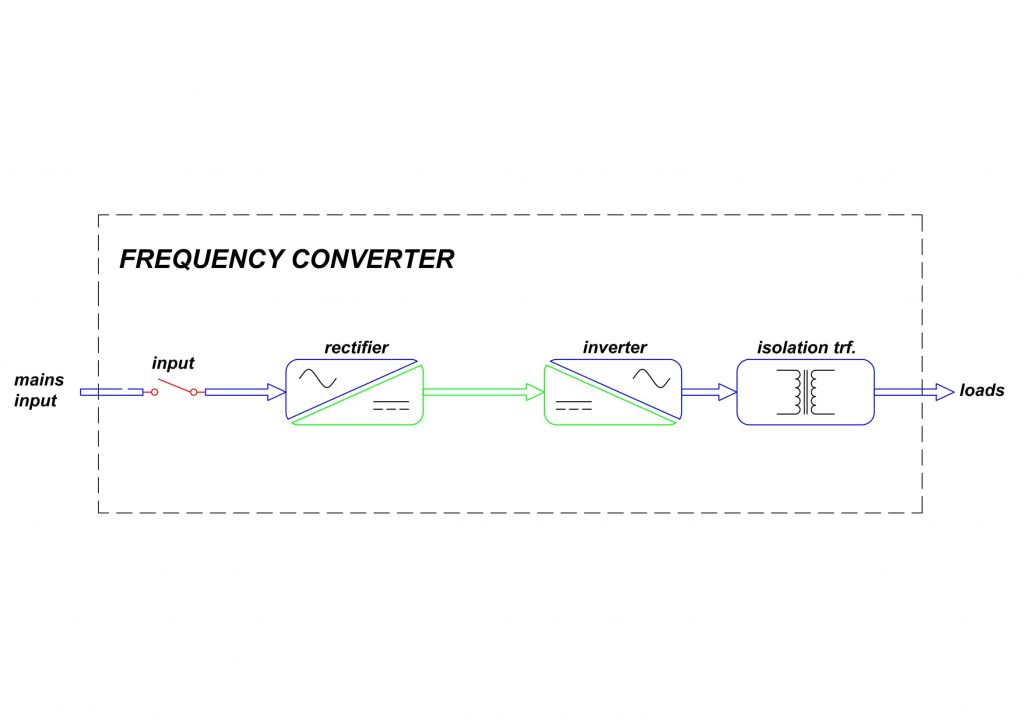 Frequency Converter – PMI Energy