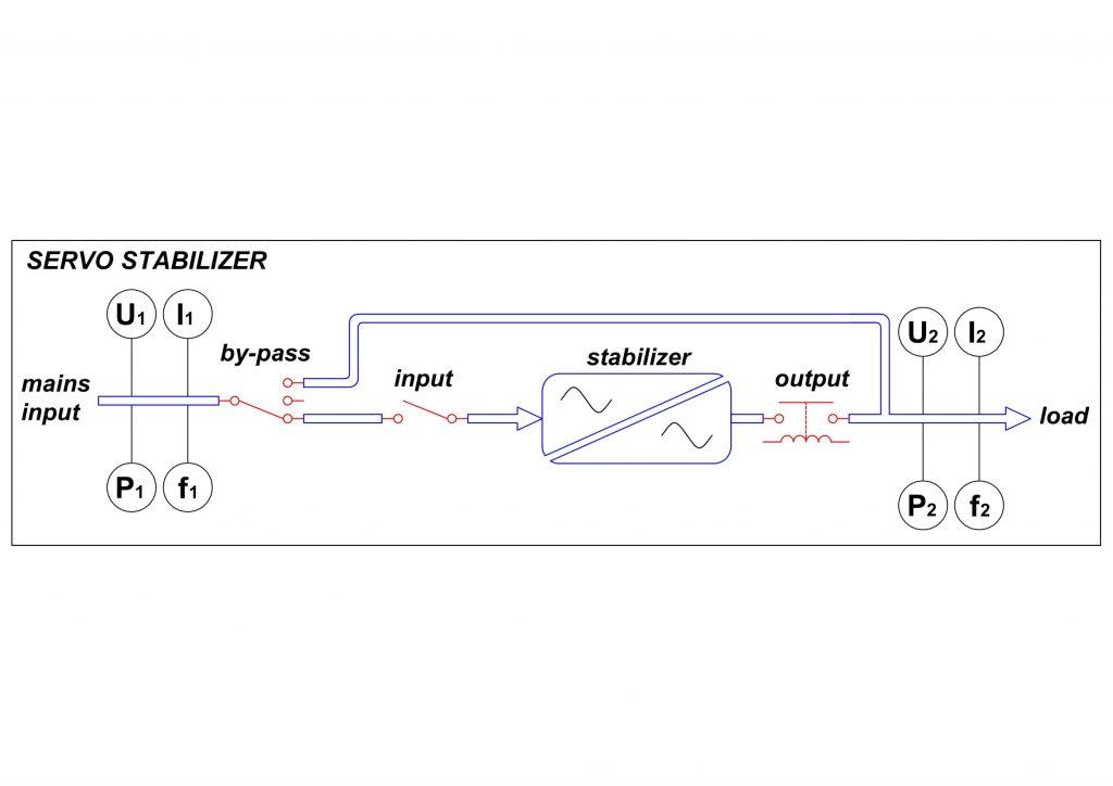 Servo Voltage Stabılızer – PMI Energy